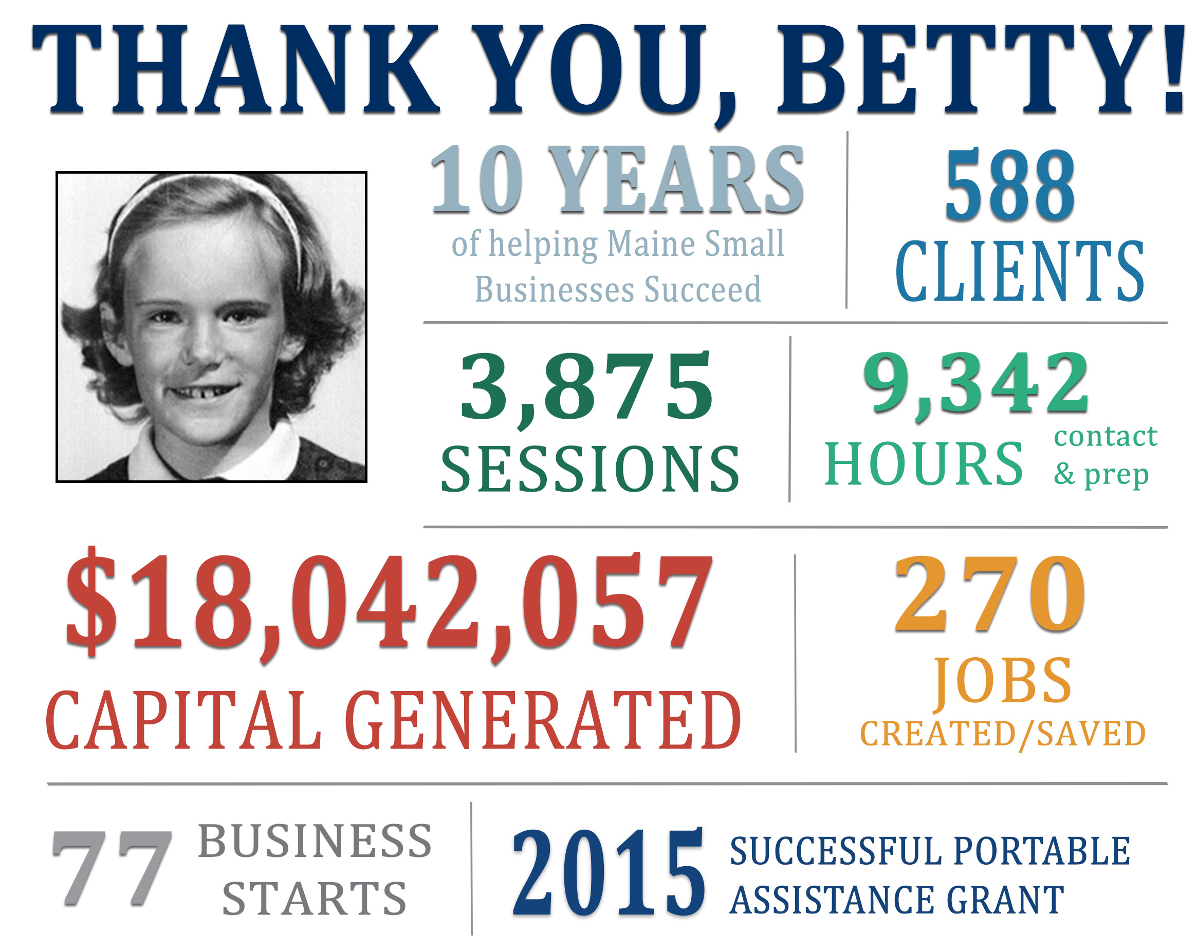 Results from Business Advisor Betty Egner