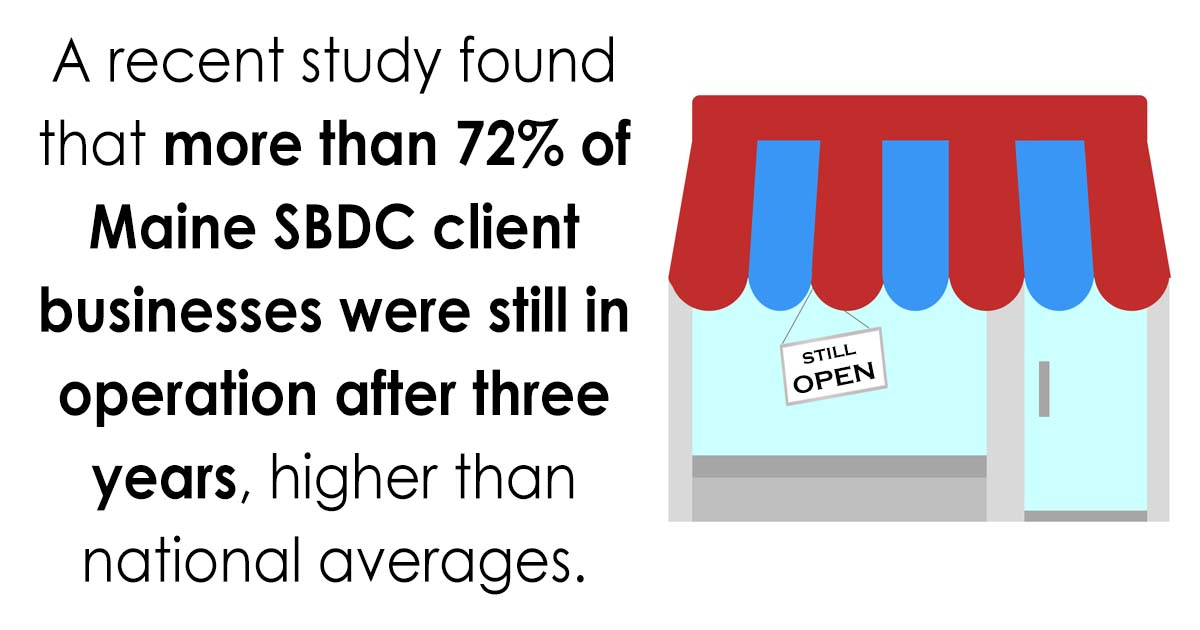 "graphic with still open sign and text ""a recent study found that more than 72% of Maine SBDC client businesses were still in operation after three years, higher than national averages"""