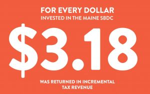 For every dollar invested in the Maine SBDC, $3.18 was returned in incremental tax revenue.